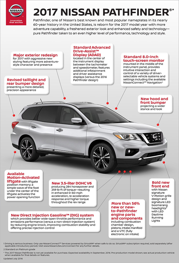 INFOGRAPHIC: 2017 Nissan Pathfinder Overview